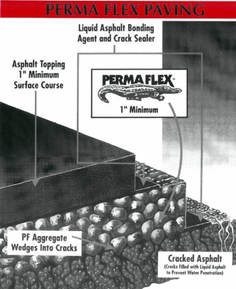 PermaFlex Diagram